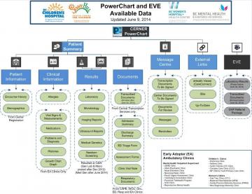 Powerchart & Cerner